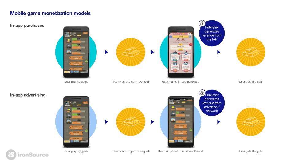game monetization models