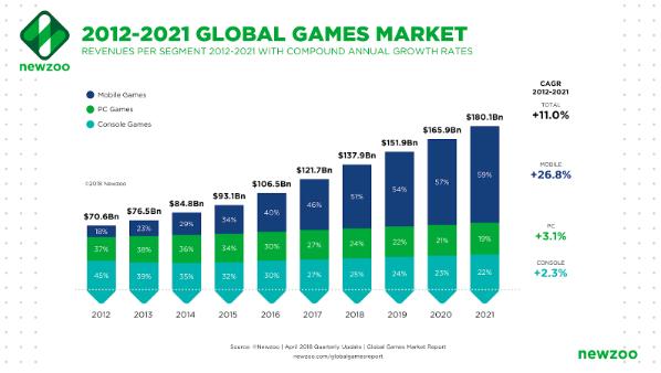 "<img alt=""Mobile Gaming Market Growth"">"