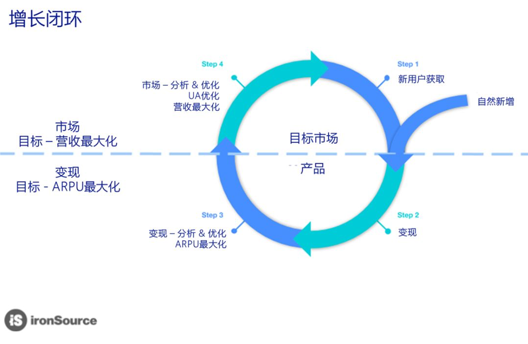 Growth Loop