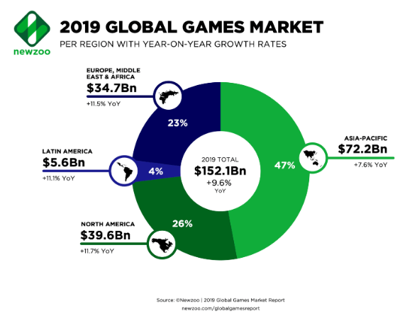 mobile game revenue statistics